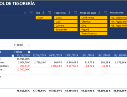 Dashboard con Excel y Power Query. Control y previsión de tesorería